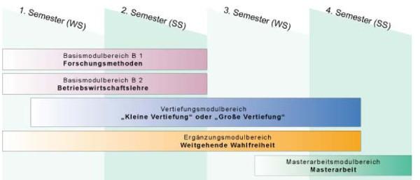 Beispiel Ablauf BWL Master